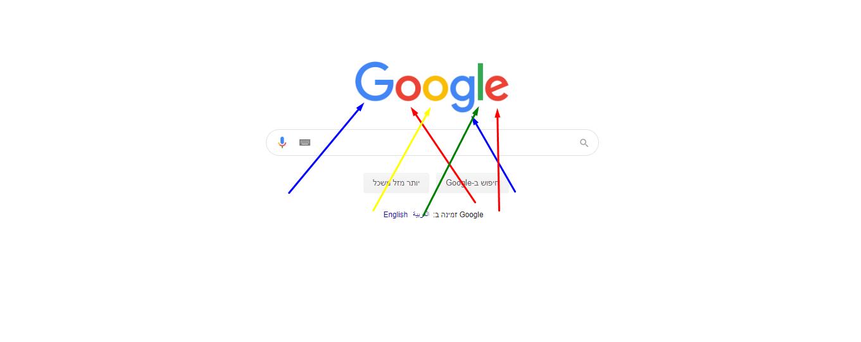 """איך מנוע החיפוש של גוגל גורם לנו להגיע בדיוק למטרה"""" – ואיך עושים מזה עסק"""
