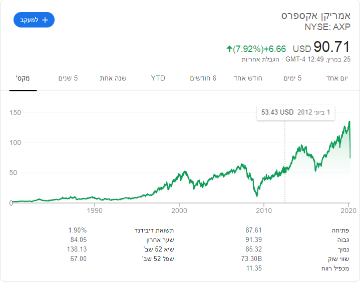 אם היית משקיע 1000 דולר באמריקן אקספרס לפני 10 שנים , כמה היה לך עכשיו ?