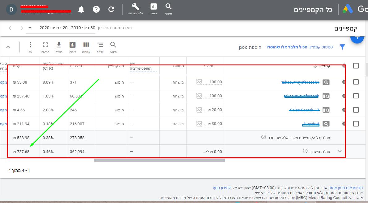 טיפים איך עושים שיווק (תוכנית) שותפים עם גוגל PPC
